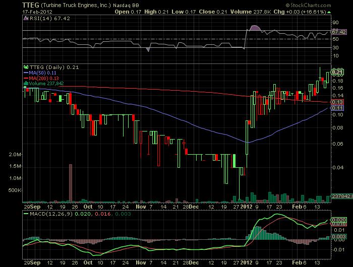 TTEG_chart.png