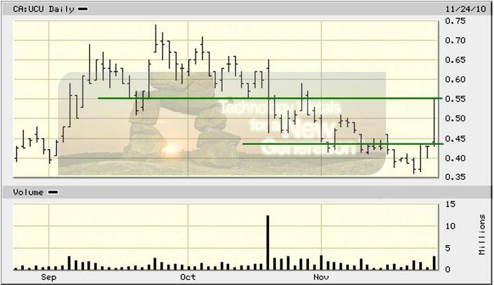 UCU_price_chart_241110.jpg