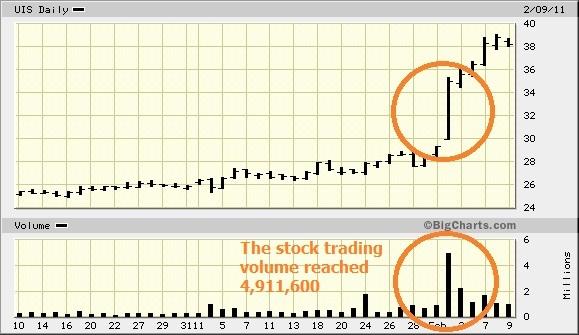 UIS_stock_chart.jpg