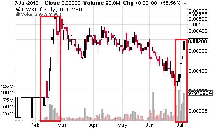 UWRL_chart.png
