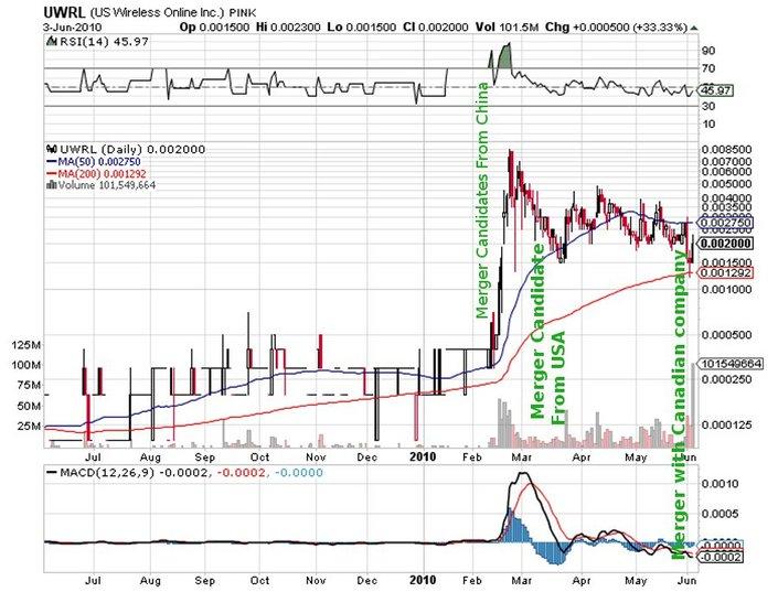 UWRL_price_chart.jpg