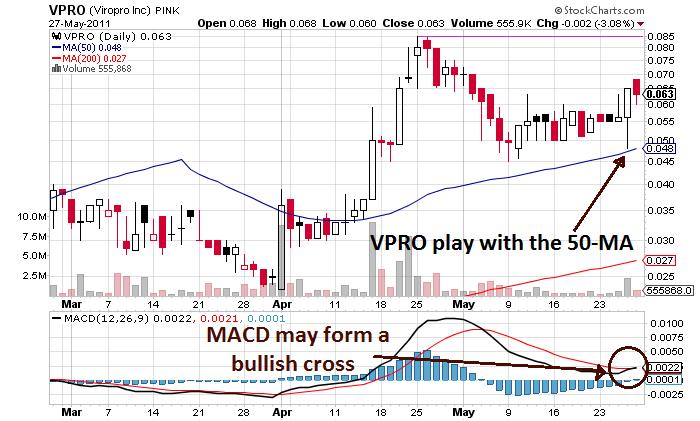 VPRO_chart.png