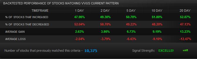 VVUS Backtested Performance