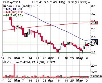 ac.b_chart.png
