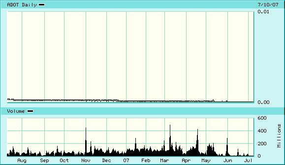 adot-chart.jpg