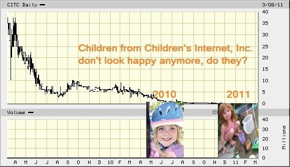 citc_stock_chart.jpg