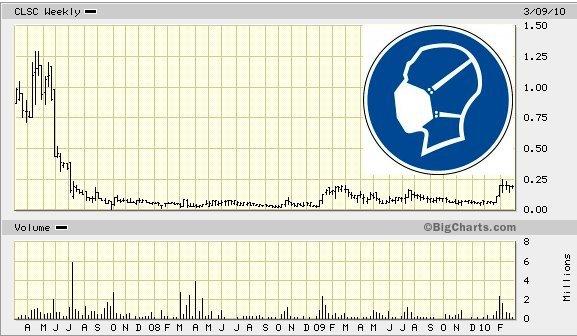 clsc_3years_price_chart.jpg