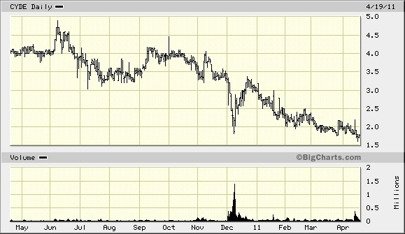 cyde_stock_chart.jpg