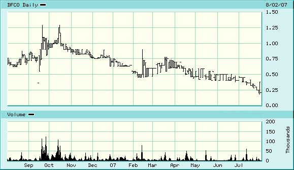 dfco-chart.jpg