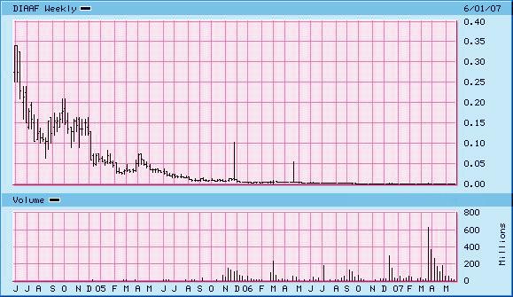 diaaf-chart-3yrs.jpg