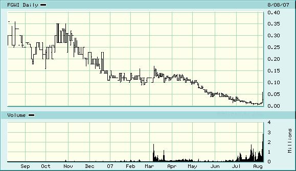 fgwi-chart.jpg