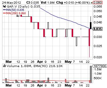 gap_chart.png