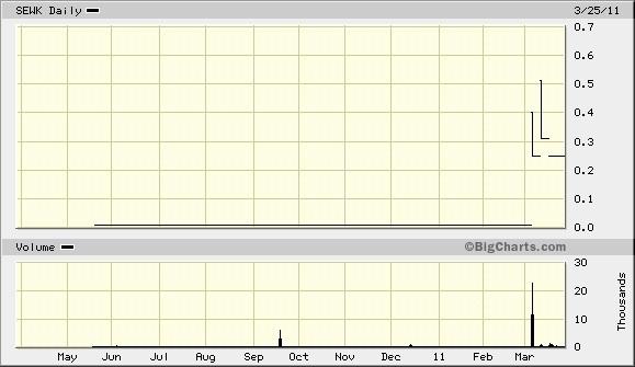 sewk_chart.jpg