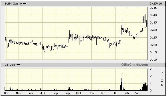 suwn_price_chart.jpg