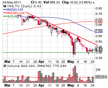 yng_chart.png